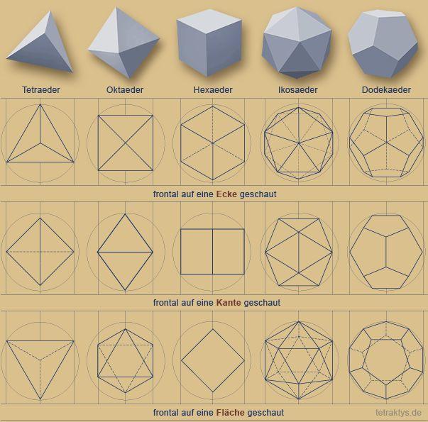 Platonische Körper, Kepler-Poinsot-Körper & Pythagoreische Tetraktys                                                                                                                                                                                 More