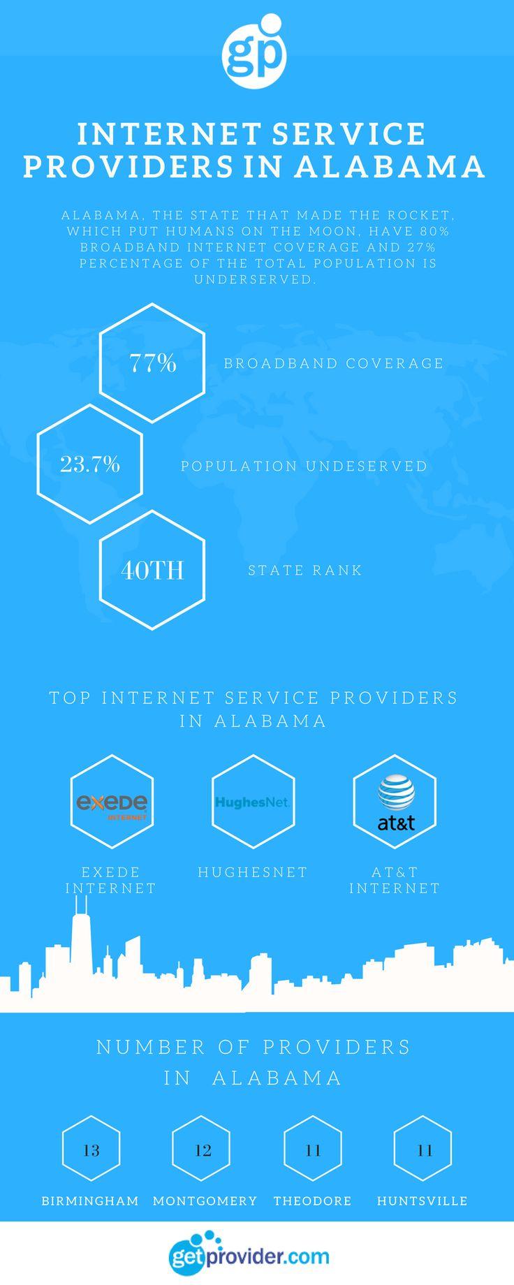 Internet Service Providers in Alabama #internet #internetplans #bestinternet #cheapinternet