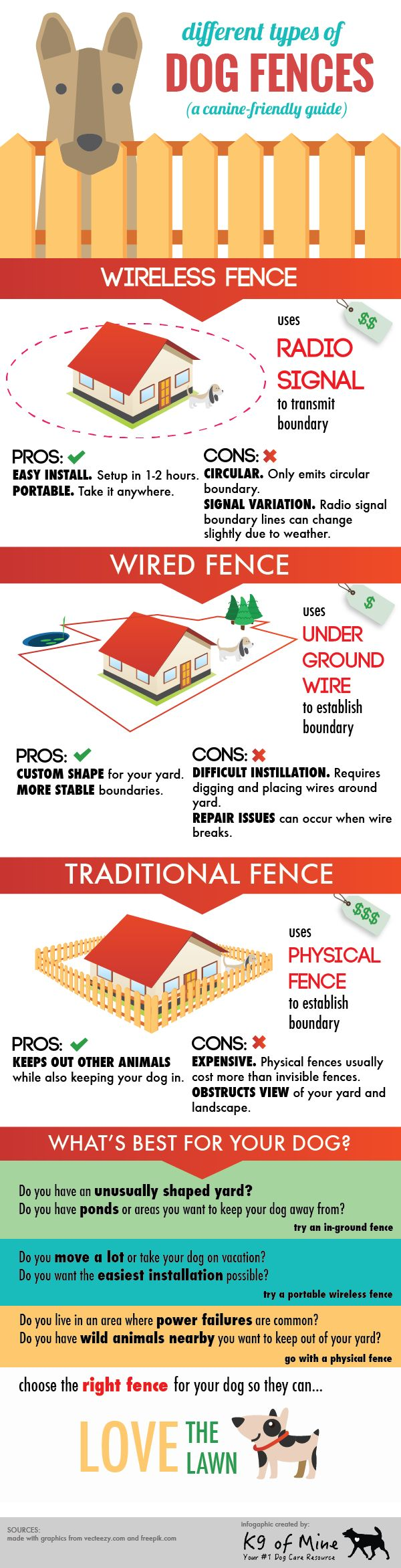 Invisible Dog Fence 101 Infographic