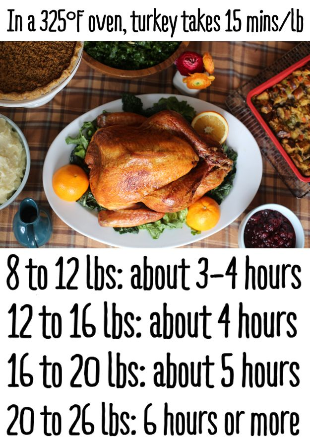 How Long It Takes To Cook a Turkey | Top Thanksgiving Recipes From BuzzFeed