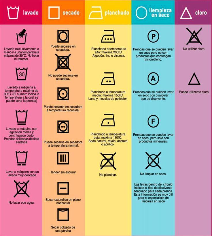 Instrucciones de lavado de ropa. ¿Qué significa cada símbolo)