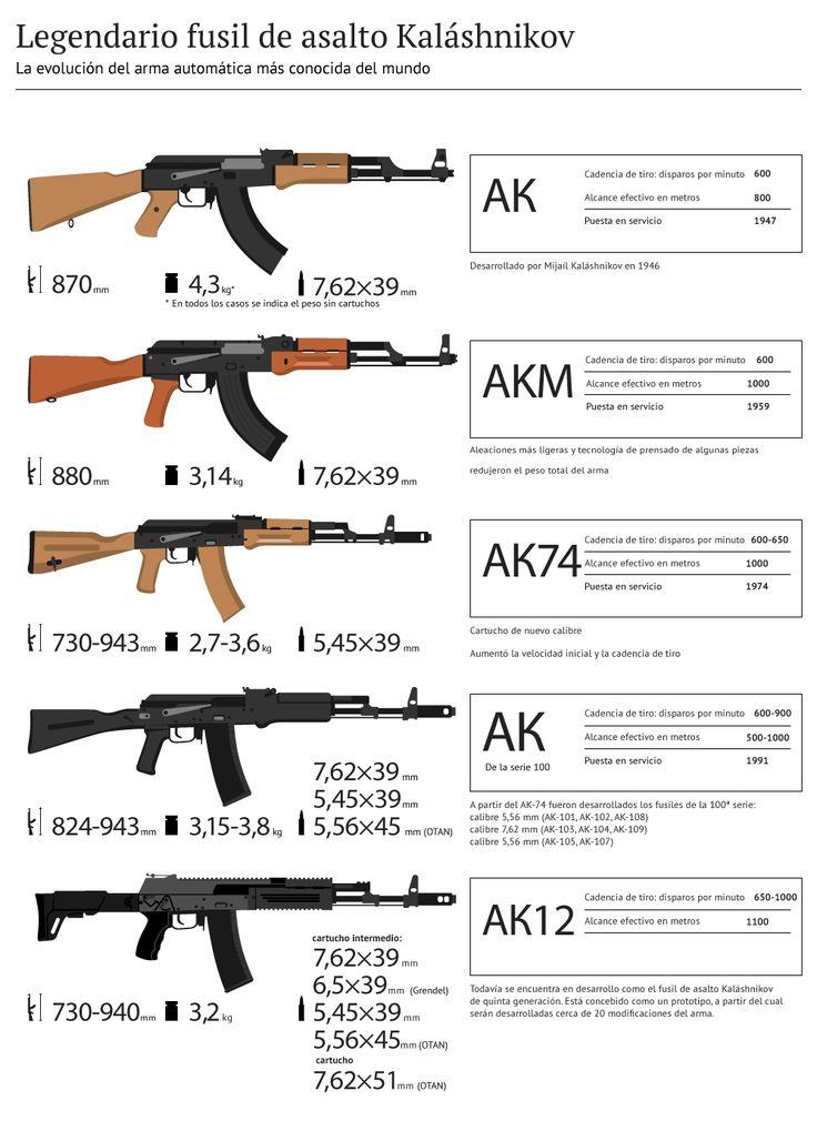 Poderío militar en imágenes: las 9 mejores infografías sobre el armamento ruso más moderno - RT