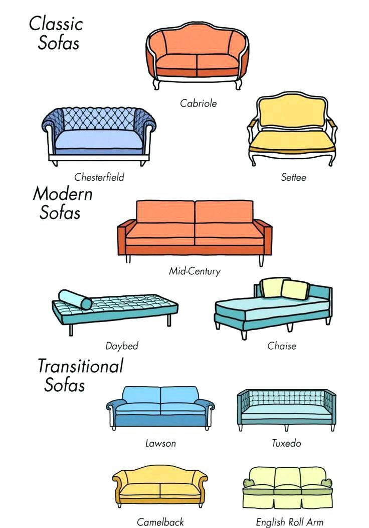 Different Types Of Sofa Sets Types Of Sofas Furniture Styles Sofa Styling