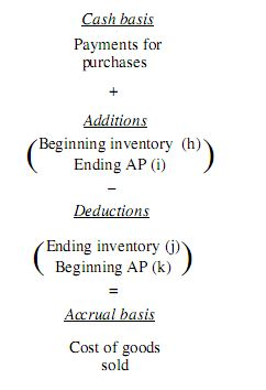 Formula to Convert Cost of Goods Sold