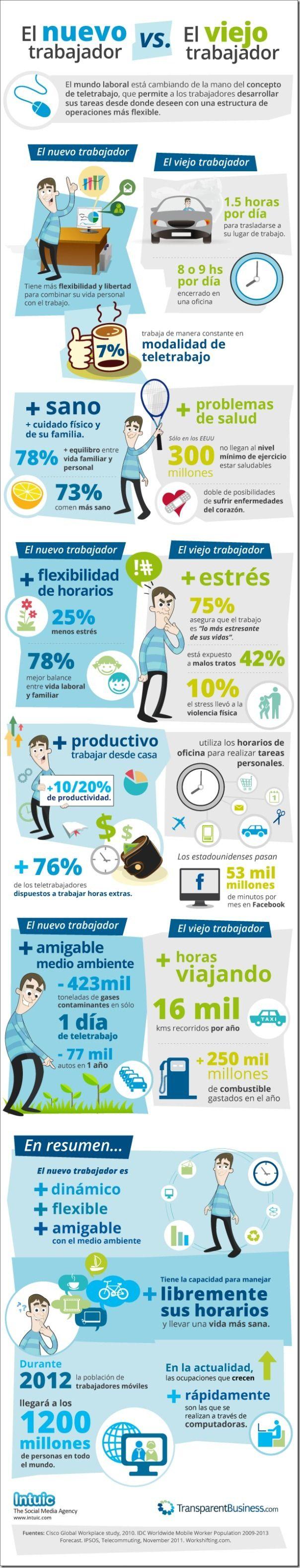 Una infografía sobre las diferencias entre el nuevo y viejo trabajador y como el teletrabajo cambia el mundo laboral y de los empleos. tags: Infografía, RRHH, internet, tic, trabajo, empleo.