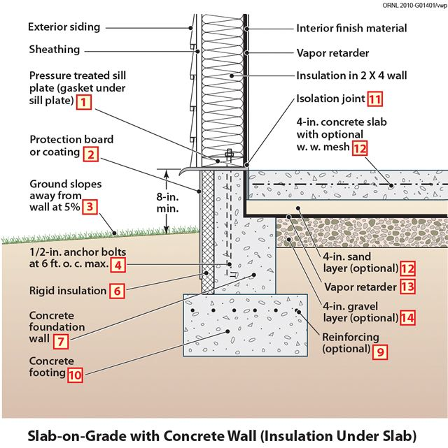 Concrete slab details architecture pinterest for Slab foundation vs basement