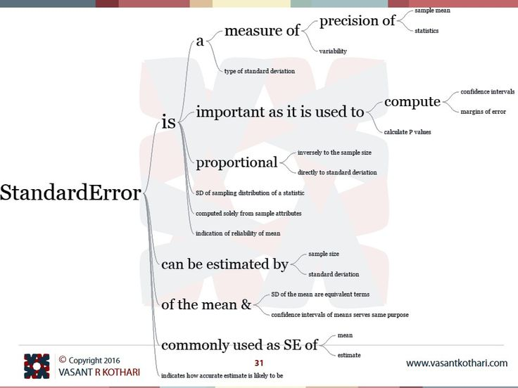 Standard Error is SD of sampling distribution of a statistic Standard Error is important as it is used to compute confidence intervals  Standard Error is important as it is used to compute margins of error Standard Error is computed solely from sample attributes Standard Error is a measure of variability Standard Error is proportional inversely to the sample size Standard Error indicates how accurate estimate is likely to be Standard Error can be estimated by sample size Standard Error c