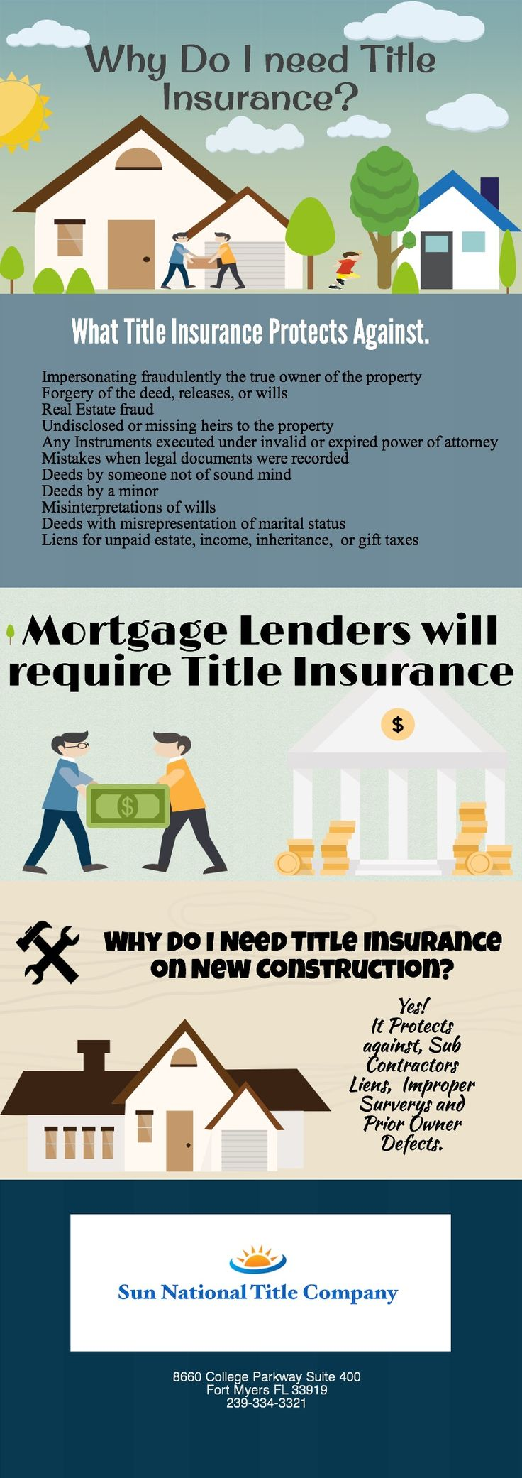 Title Insurance Fort Myers | @Piktochart Infographic