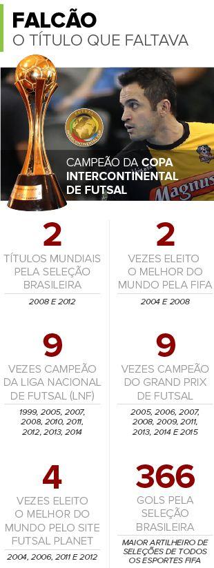 Com Interclubes, Falcão passa a ter todos os títulos do futsal: veja números #globoesporte