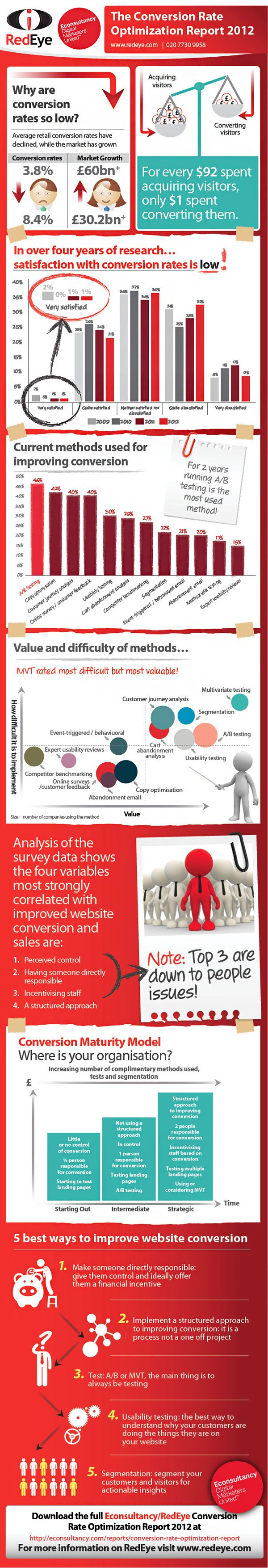 Conversion Rate Optimization Report 2012 #infographic (repinned by @ricardollera)