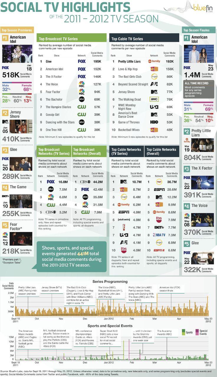 TV's Biggest Highlights on Social Media This Season: Social Tv, Season Infographic, 2011 2012 Season, Highlights 2011 2012, Season Phone, Tv S Biggest, Biggest Highlights