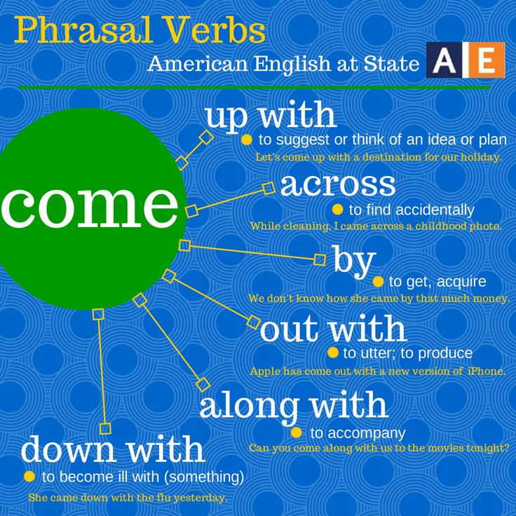 "A phrasal verb is a group of words that functions as a verb and is made up of a verb plus a preposition or an adverb (or both). It creates a meaning different from the original verb. There are a lot of phrasal verbs in English! Check out this American English at State graphic to learn six phrasal verbs that all use the verb ""come."" Can you ""come up with"" sentences that use these phrasal verbs?"