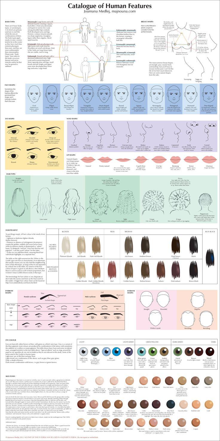 Catalogue of Human Features by Majnouna.deviantart.com on @deviantART