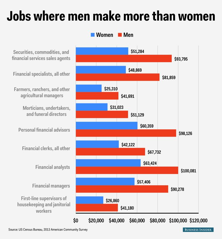 CHART OF THE DAY: The ridiculous wage gap between men and women | Business Insider