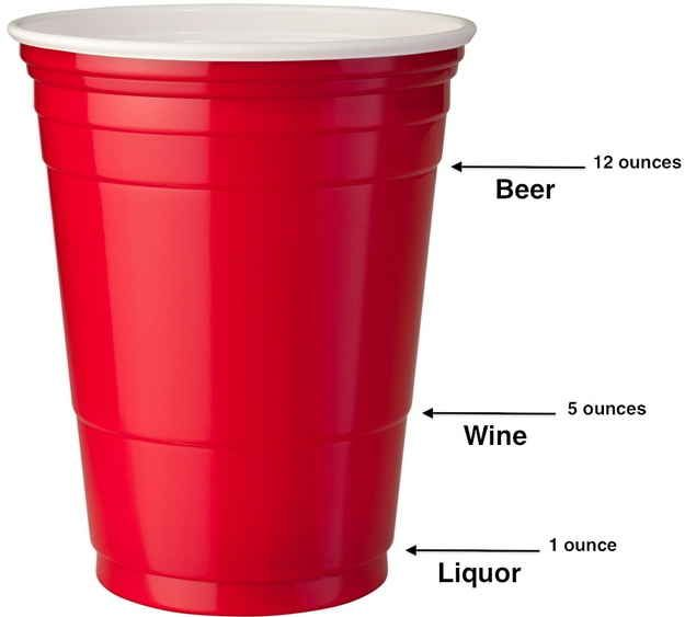 What the lines on solo cup actually mean: