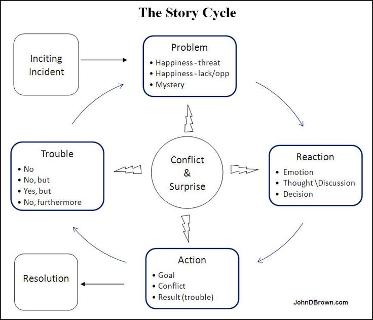 17 best storytelling plots and structures for writing great stories the story cycle by john d brown ccuart Images