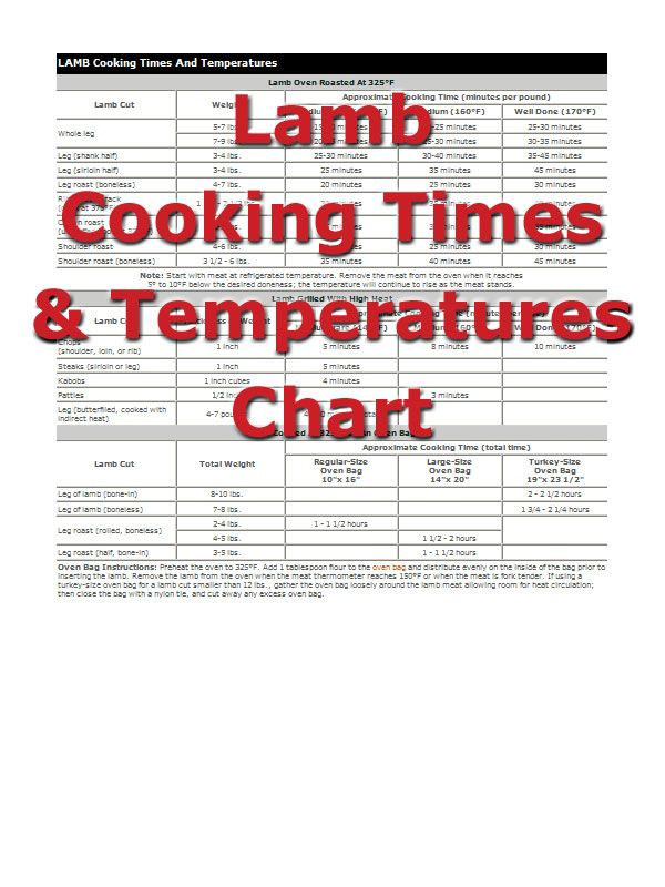 Lamb Cooking Times from RecipeTips.com!...this site came in handy to find out how long to roast a lamb shank for Passover.