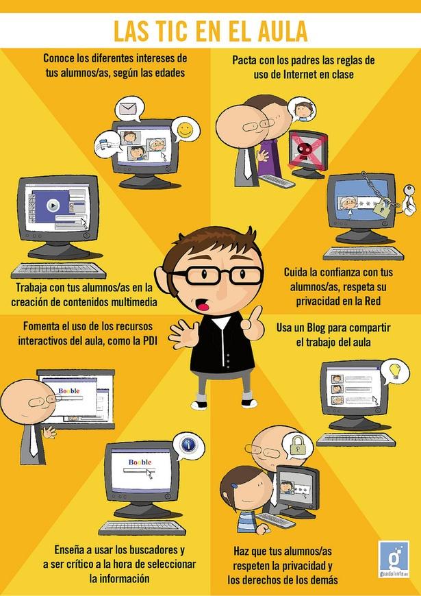 Las TIC en el aula #infografia #educatic