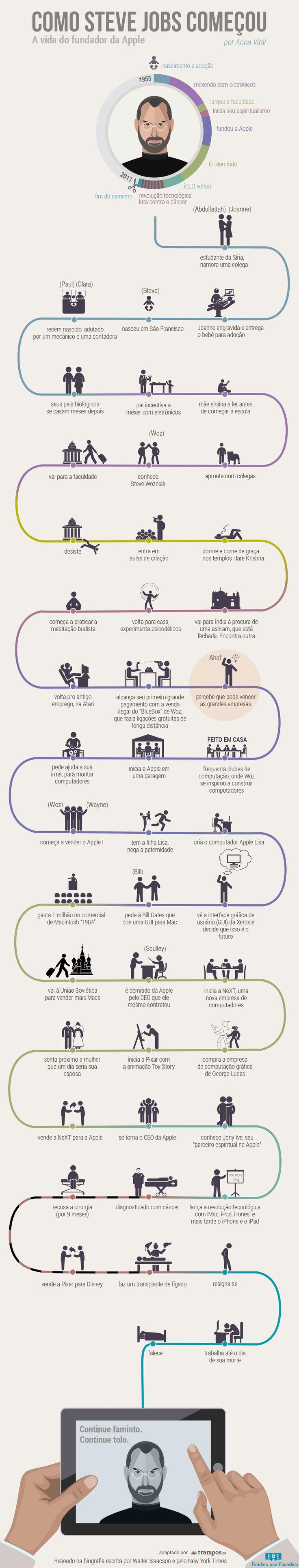 Infográfico: como Steve Jobs começou.