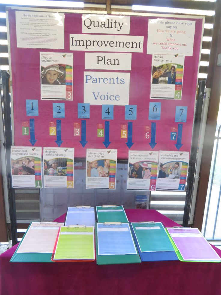 Emerald Kindy Quality Improvement Plan display for parents 2015.
