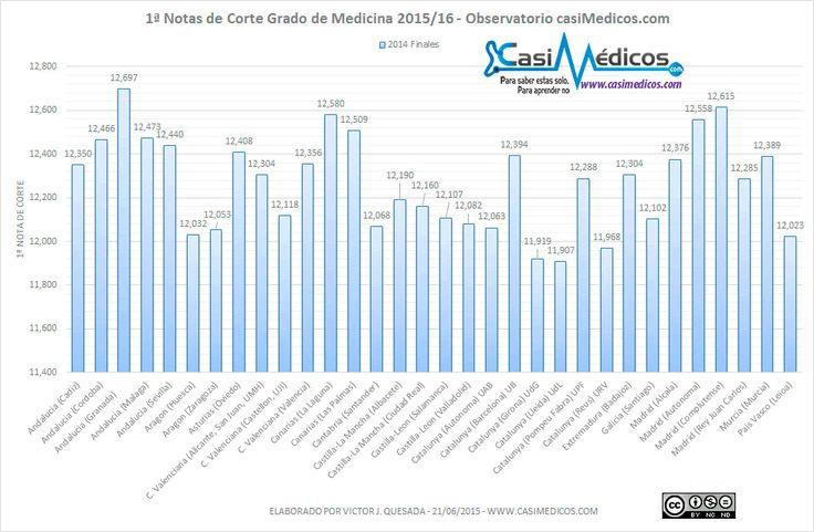 1ª Notas de Corte para el acceso a Medicina 2015/2016 – Cupo General – Según datos del observatorio