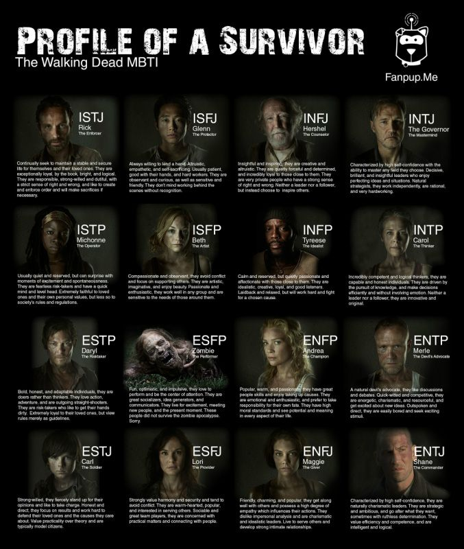 The Walking Dead Personality Chart!