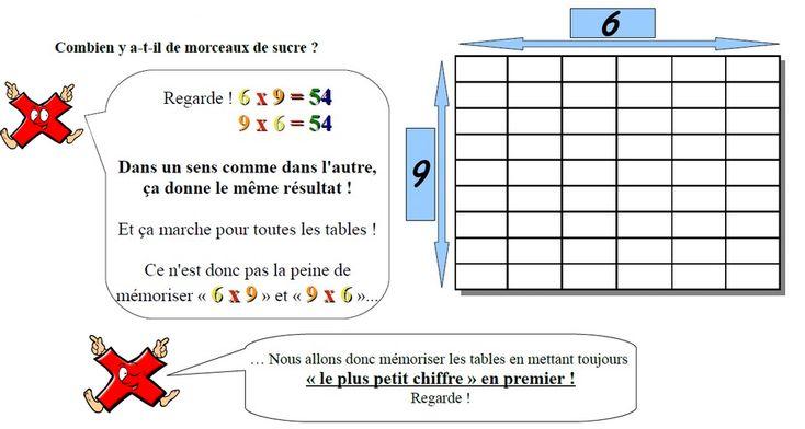 Comment mémoriser facilement les tables de multiplication ?   MultiMalin est une méthode complète et innovante, conçue par un conseiller TICE