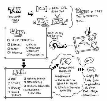 This Is A Very Helpful Visualisation To Introduce The Process Of The Tok Presentation I Have Used This As A Graphic Presentation Knowledge Graphic Organizers