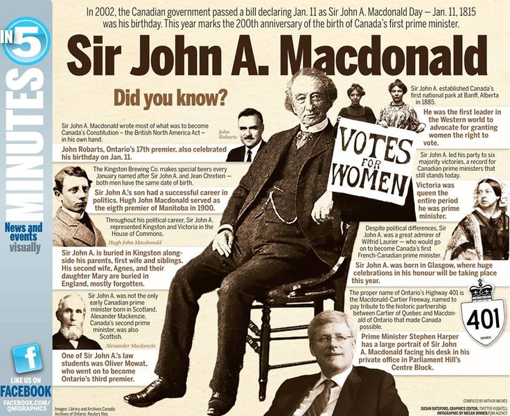 Sir John A - did you know