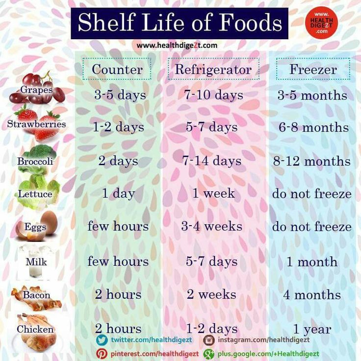 Shelf life of food chicken berries recipes dinner