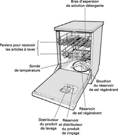 25 best ideas about machine lave vaisselle on pinterest. Black Bedroom Furniture Sets. Home Design Ideas