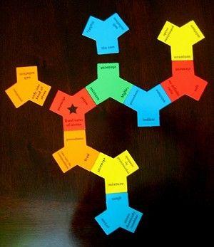 Elements Compounds Mixtures Triconnect