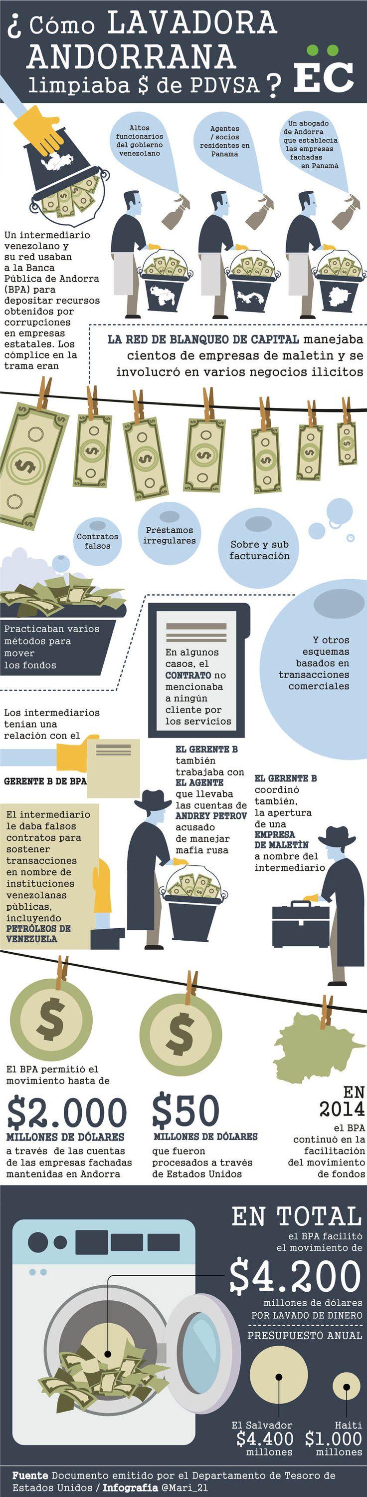 Banco de Andorra Lavado de Dinero PDVSA