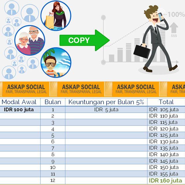 7 Keuntungan berinvestasi di Askap Social melalui http://askap.pt/TopTrader2015  1. 9% Keuntungan per bulan – berdasarkan performa 6 bulan terakhir 2. Resiko hanya 5% – berdasarkan performa saat ini. 3. Gampang & tidak repot. Cukup buka akun dan dana Anda secara otomatis akan mengikuti performa Top Trader 4. Bebas Beraktifitas. Anda tetap bebas beraktifitas tanpa harus menjalankan investasi Anda sendiri 5. Transparan. Anda bisa cek perkembangan dana Anda setiap saat. 6 & 7....
