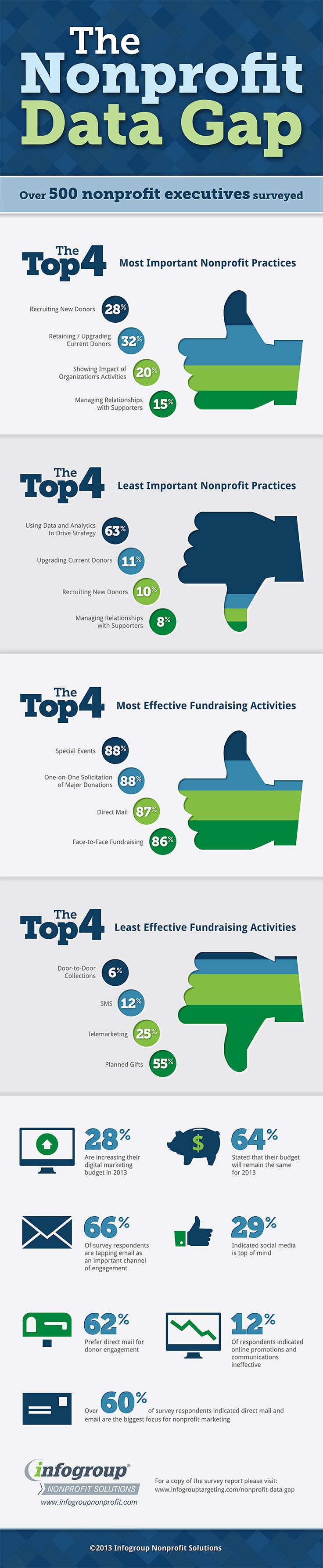 5 Technology Stats From Over 500 Nonprofit Executives