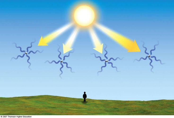 Rayleigh Scattering in the atmosphere - why the sky is blue