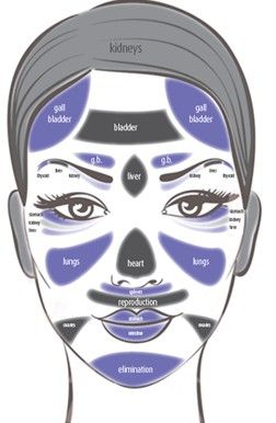 Chinese Medicine: Face Reading Chart #Skin
