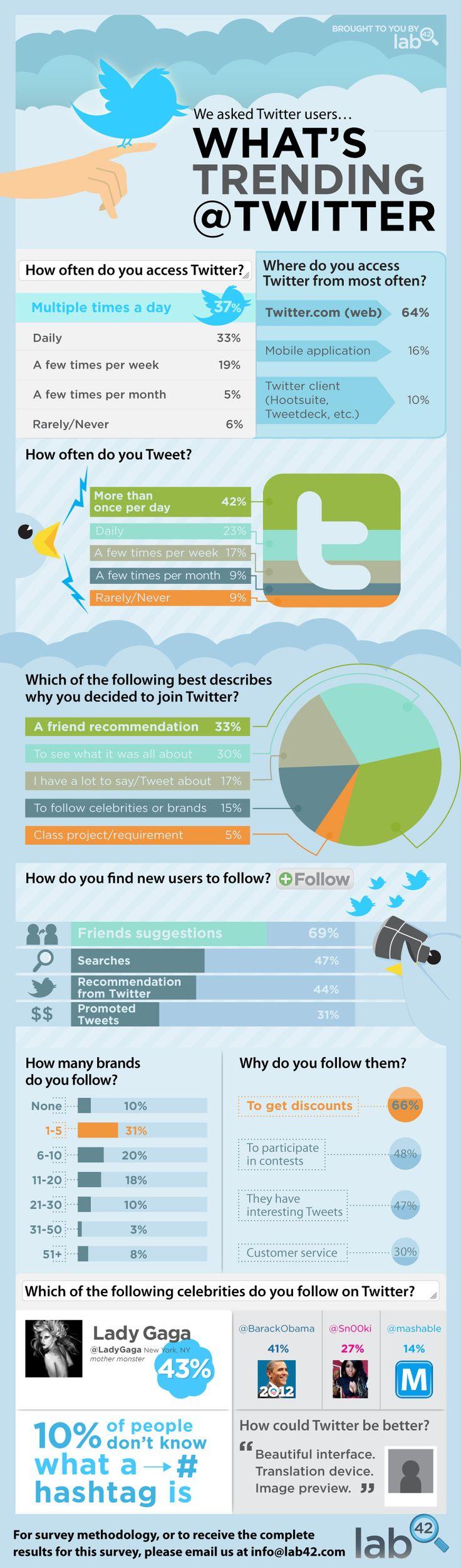 How do You Use Twitter? [INFOGRAPHIC] - Jeffbullas's Blog via .@Jeff Bullas