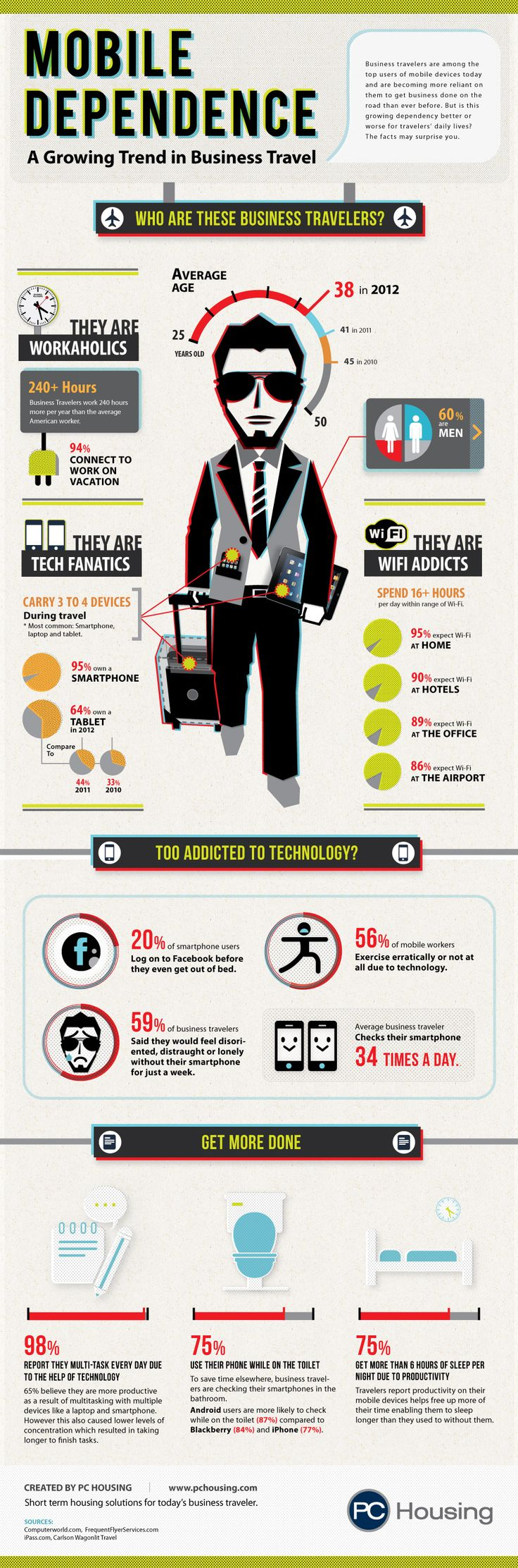 Mobile #infographic