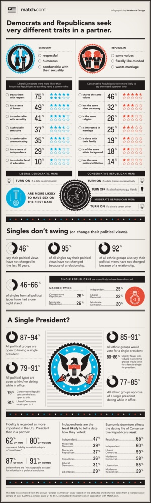 impact of your politics on your attitudes toward dating and choosing partners