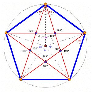 How to calculate destiny number in indian numerology photo 1