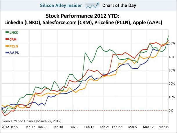 CHART OF THE DAY: LinkedIn's Stock Is On Fire http://23d.cz/GN4AWN