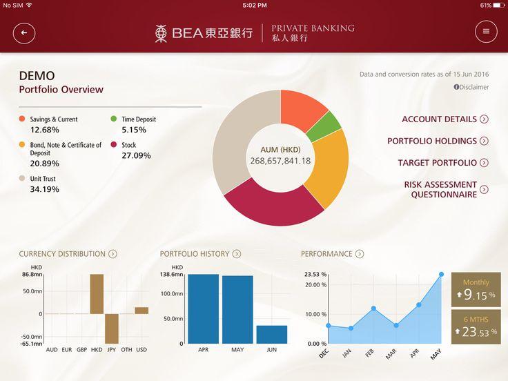 Overview of customers portfolio as shown in iportfolio
