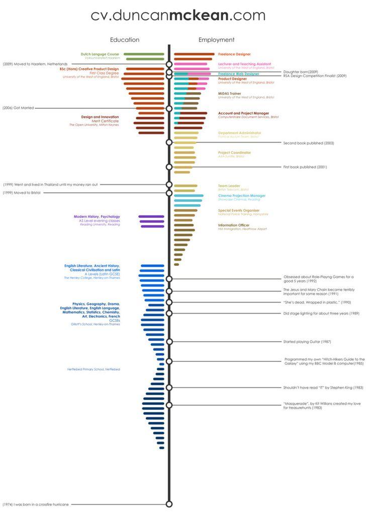 duncan mckean infographic cv