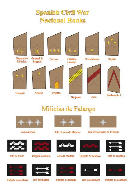Spanish Republican Navy and Air Force rank insignia