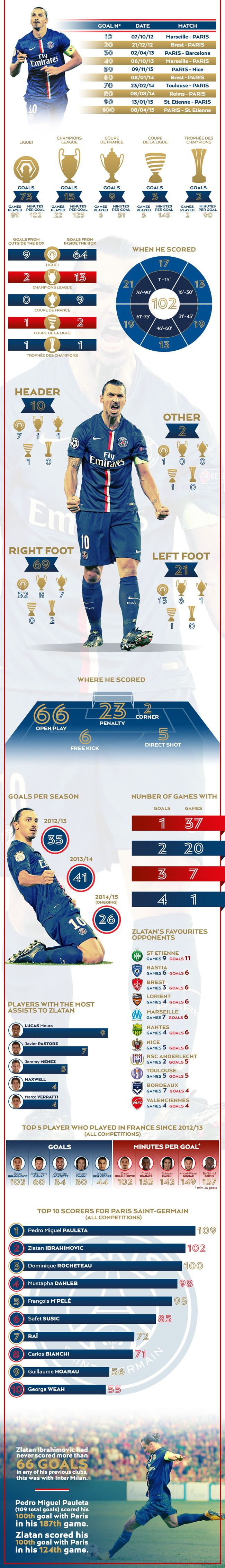 Infography of his 102 goals at the club - Zlatan Ibrahimovic - PSG.fr