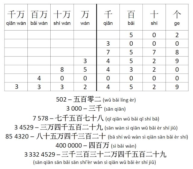 Mandarin Chinese  From Scratch: Big Numbers (101 - 99,999,999)