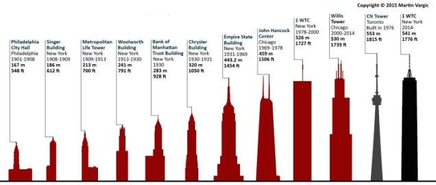 43 best holy temple diagrams images on pinterest buddhist temple the tallest buildings on each continent throughout history visualized fandeluxe Images