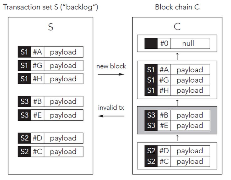 how to use blockchain to build a database solution