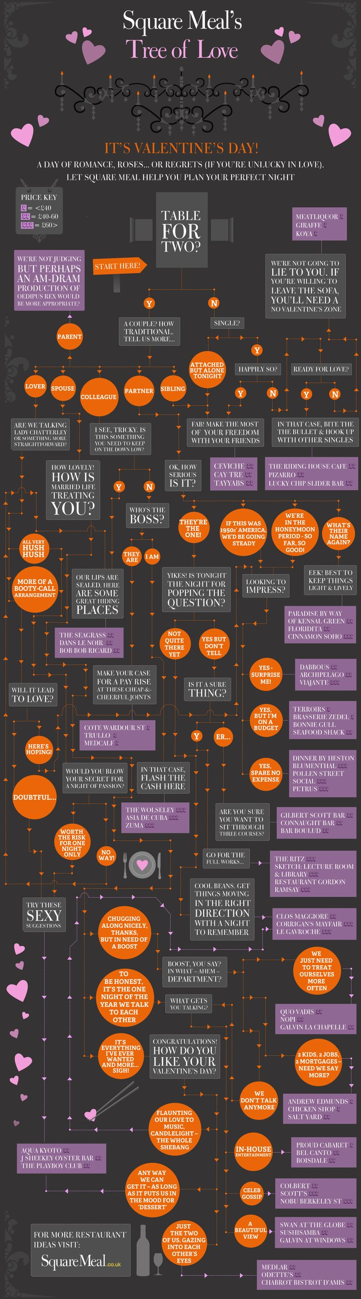 Use this unique decision tree to choose the perfect restaurant for your Valentines Day date.